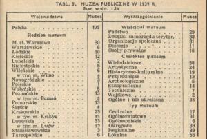 GUS, Mały Rocznik Statystyczny 1939, s. 343