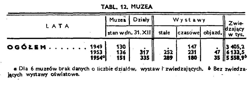 GUS, Rocznik Statystyczny 1955, s. 254