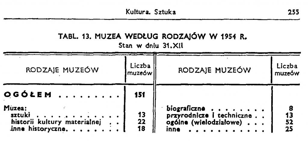 GUS, Rocznik Statystyczny 1955, s. 255