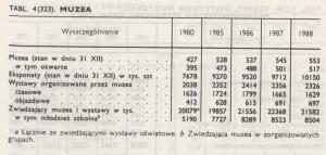 GUS, Mały Rocznik Statystyczny 1989, s. 319