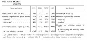 GUS, Mały Rocznik Statystyczny 2004, s. 252