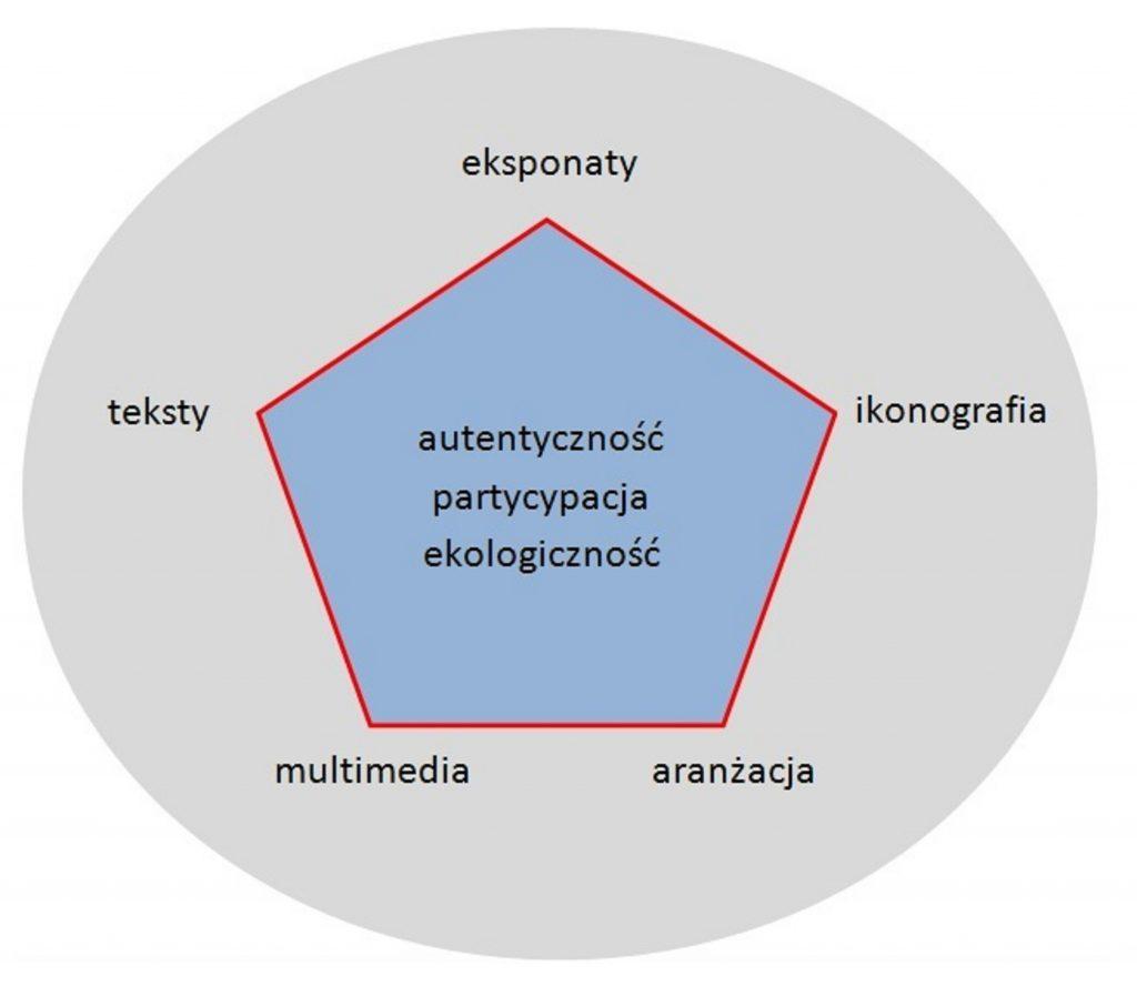 Wykres w kształcie pięcioboku. W środku napis: Autentyczność, partycypacja, ekologiczność, a na wierzchołkach kolejno: eksponaty, ikonografia, aranżacja, multimedia teksty